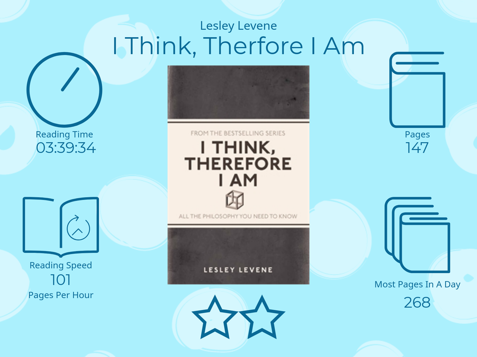 I Think, Therefore I Am by Lesley Levene 2 Stars 3 Hours 39 Minutes 34 Seconds reading time 147 Pages Most pages read in a day 268 101 Pages per Hour
