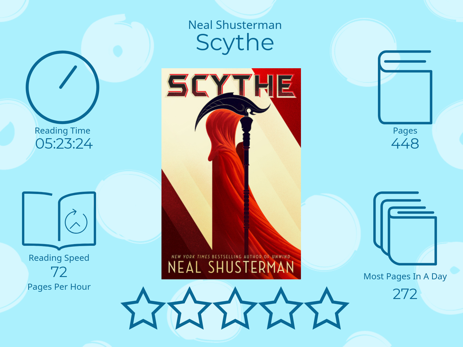 Scythe by Neal Shusterman 5 Stars 5 Hours 23 Minutes 24 Seconds reading time 448 Pages Most pages read in a day 272 72 Pages per Hour