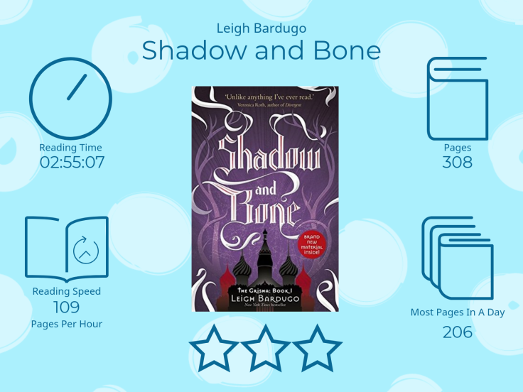 Shadow and Bone by Leigh Bardugo 3 Stars 2 Hours 55 Minutes 07 Seconds reading time 308 Pages Most pages read in a day 109 206 Pages per Hour