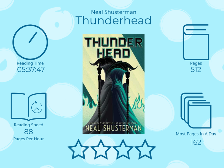 Thunderhead by Neal Shusterman 4 Stars 5 Hours 37 Minutes 47 Seconds reading time 512 Pages Most pages read in a day 162 88 Pages per Hour