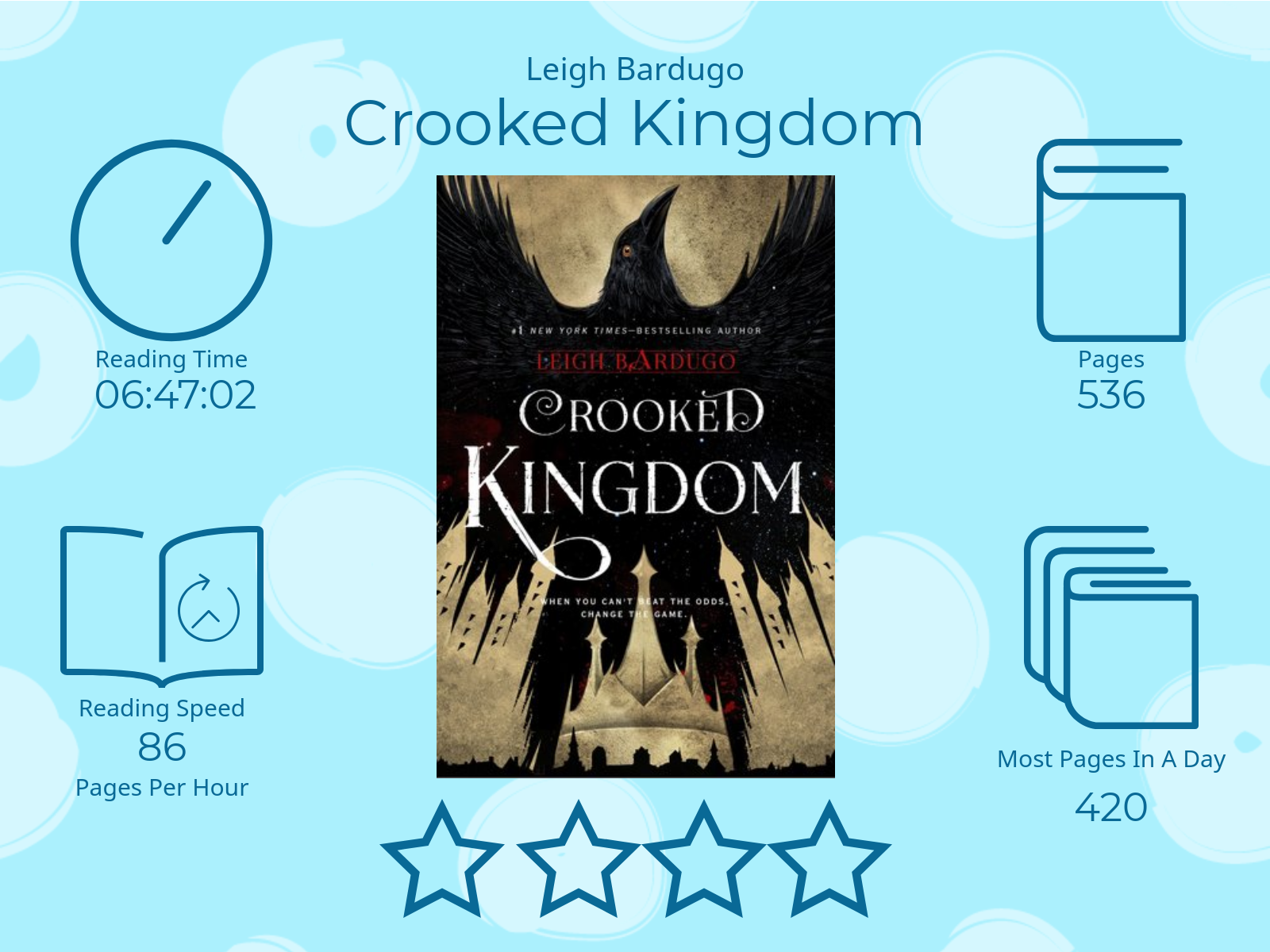 Crooked Kingdom by Leigh Bardugo 4 stars Read Time 6 hours 47 Minutes and 02 seconds 536 Pages 86 pages per hour Most pages read in a day: 420