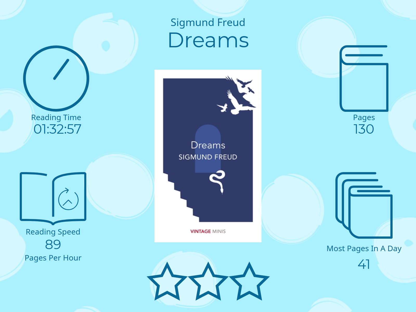 Dreams by Sigmund Freud 3 stars Read Time 1 hour 328 Minutes and 57 seconds 130 Pages 89 pages per hour Most pages read in a day: 41