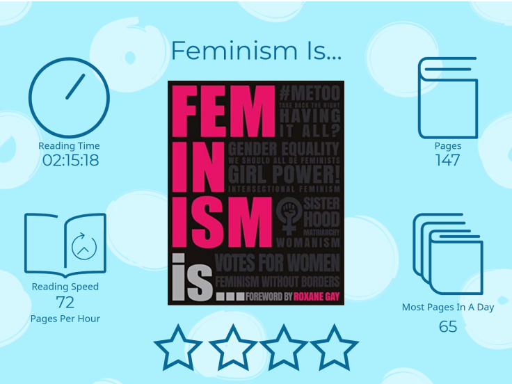 Feminism is... 4 stars Read Time 2 hours 15 Minutes and 18 seconds 147 Pages 72 pages per hour Most pages read in a day: 65