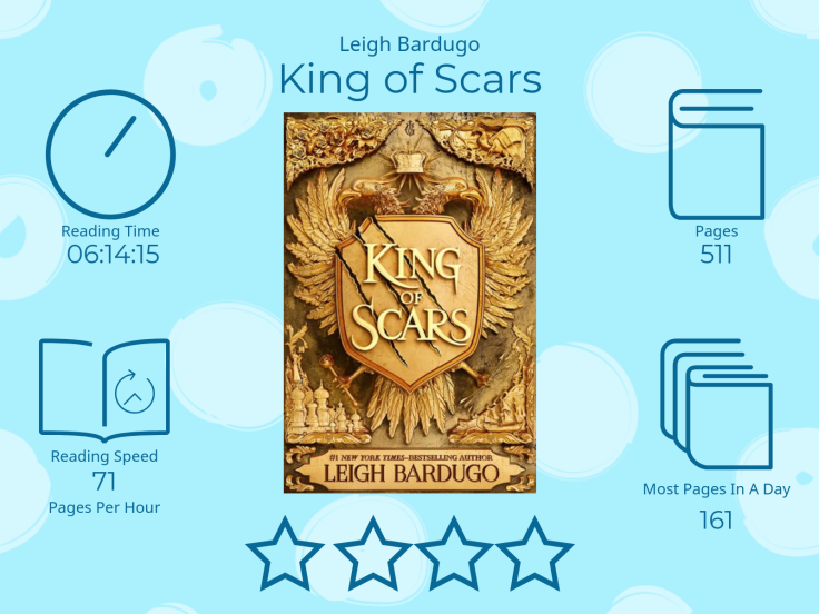 King of Scars by Leigh Bardugo 4 stars Read Time 6 hours 14 Minutes and 15 seconds 511 Pages 71 pages per hour Most pages read in a day: 161