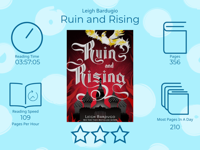 Ruin and Rising by Leigh Bardugo 3 stars Read Time 3 hours 57 Minutes and 5 seconds 356 Pages 109 pages per hour Most pages read in a day: 210