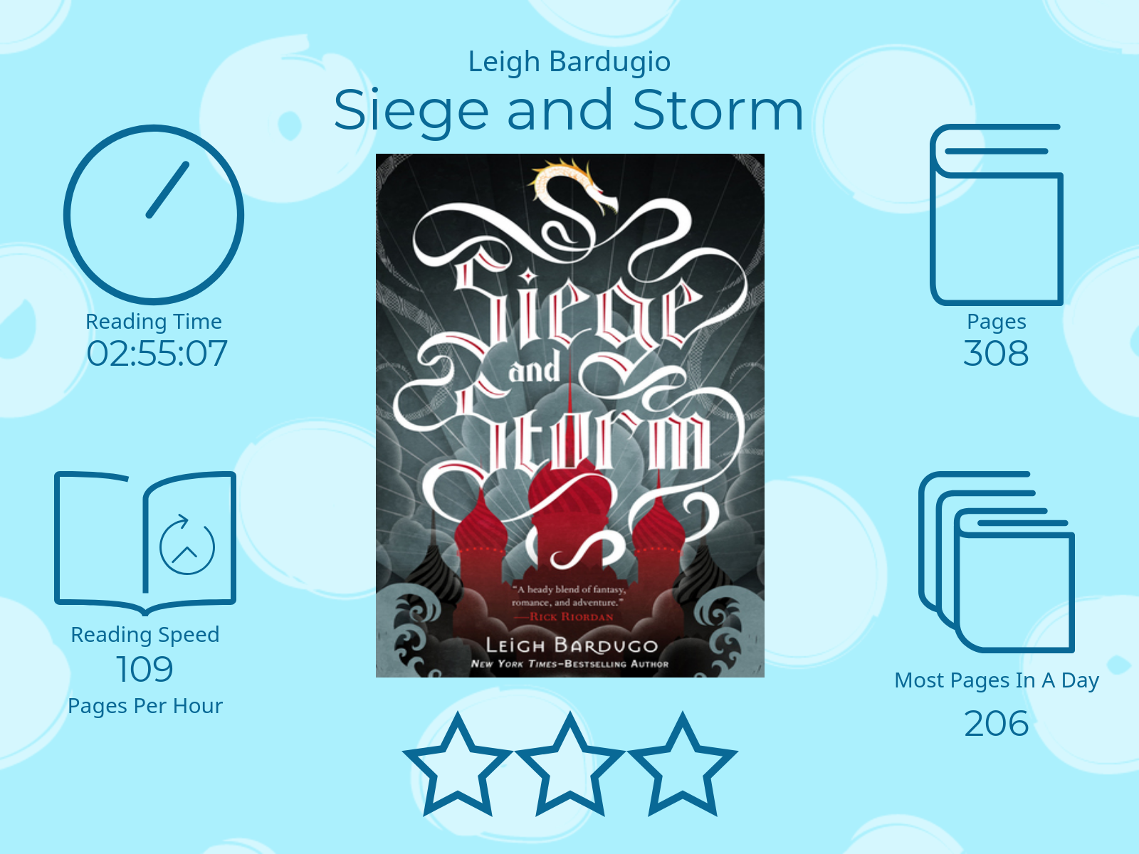 Siege and Storm by Leigh Bardugo 3 stars Time read: 2 hours, 55 minutes and 7 seconds Pages read: 308 109 pages per hour Most pages read in a day: 206