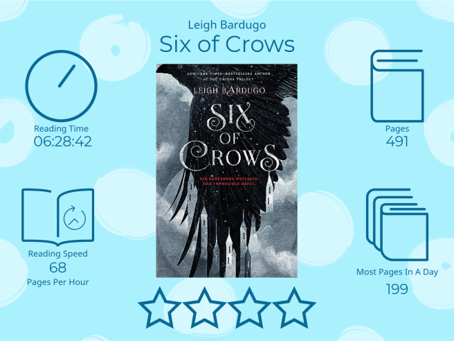 Six of Crows by Leigh Bardugo 4 stars Read Time 6 hours 28 Minutes and 42 seconds 491 Pages 68 pages per hour Most pages read in a day: 199