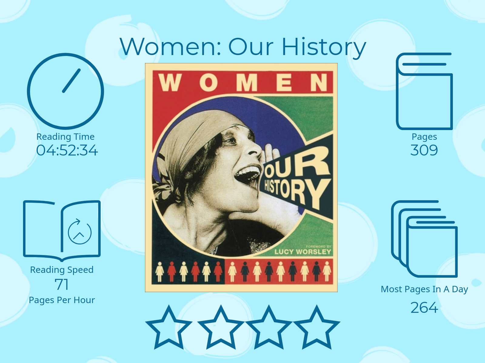 Women Our History 4 stars Read Time 4 hours 52 Minutes and 34 seconds 309 Pages 71 pages per hour Most pages read in a day: 264